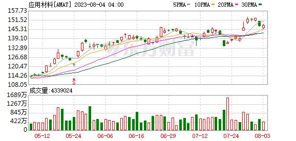 "Needham:上调应用材料(AMAT.US)目标价至110美元 维持""买入""评级"