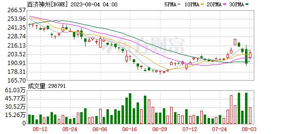 K图 BGNE_0