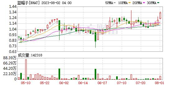 中概股蓝帽子(BHAT.US)涨超5.5% 报3.3美元