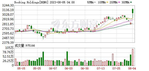 K图 BKNG_0
