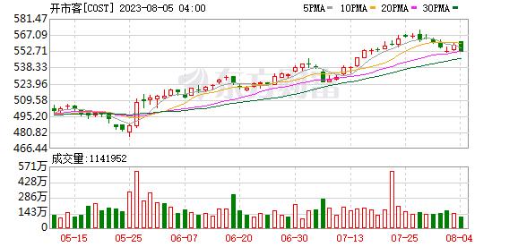 """股价五年飙升 Costco""""中介""""生意为何红火?"""