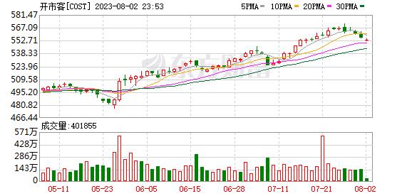K图 COST_0