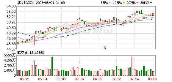 K图 CSCO_0