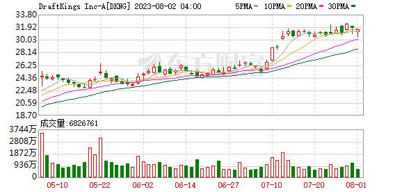 DraftKings股价上涨近1%
