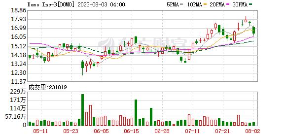 全年营收和盈利指引不及市场预期 Domo Inc (DOMO.US)暴跌逾30%