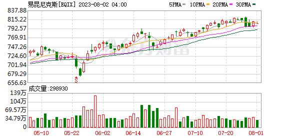 K图 EQIX_0