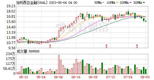 K图 GGAL_0