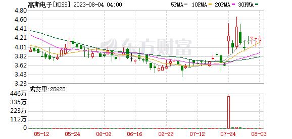 K图 KOSS_0