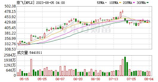 奈飞四季度付费用户净增超预期 股价盘后涨超10%