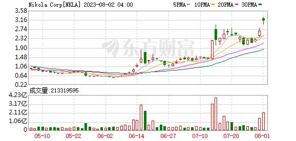 K图 NKLA_0