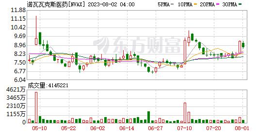 K图 NVAX_0