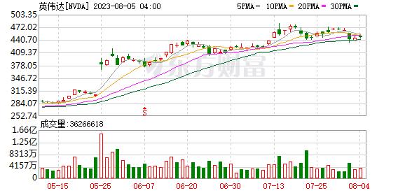 K图 NVDA_0