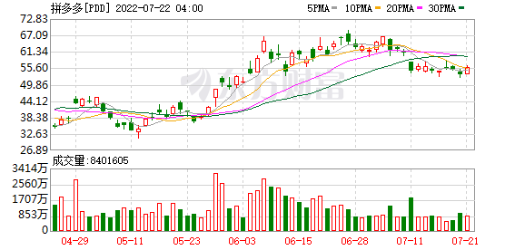 <b>拼多多回应腾讯退出母公司股东:正常变化</b>