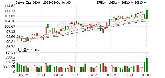 Qorvo(QRVO.US)宣布完成对NextInput的收购