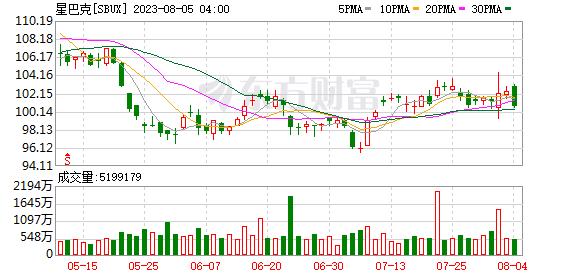 K图SBUX_0