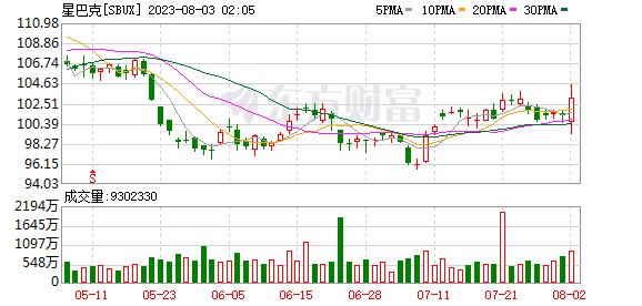 K图 SBUX_0
