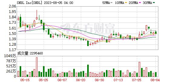 K图 SNDL_0
