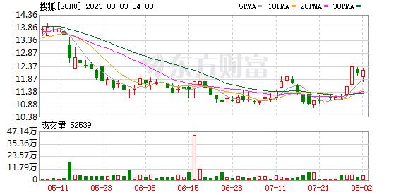 K图 SOHU_0