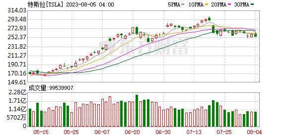 K图 TSLA_0