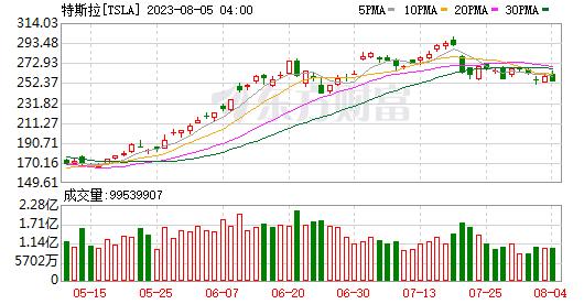 K圖 TSLA_0
