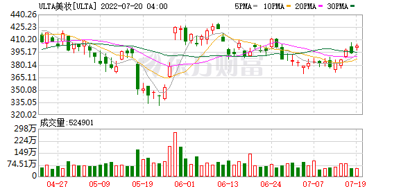 """财报不及预期股价暴跌 ULTA开始""""挤泡沫""""了?"""