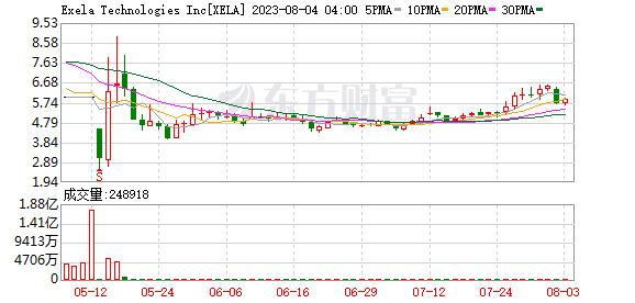 获9亿美元大合同 Exela Technologies(XELA.US)涨逾30%