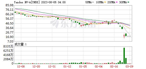 K图 YNDX_0