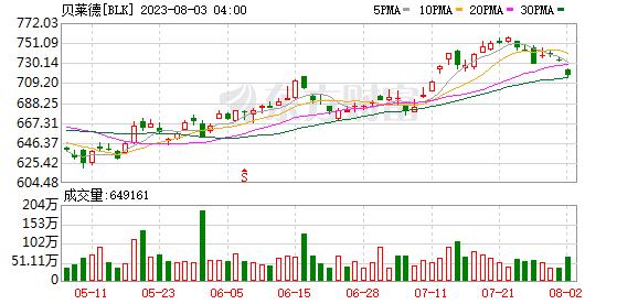 贝莱德(BLK.US)Q3净利润11.19亿美元 同比降8%