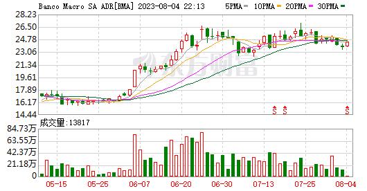 K图 BMA_0