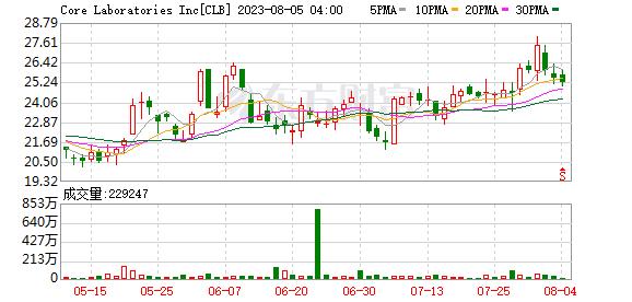 美股异动:下调营收指引并削减股息 核心实验室(CLB.US)盘前跌逾18%