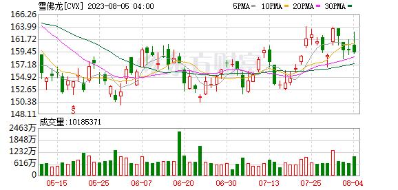 K图 CVX_0
