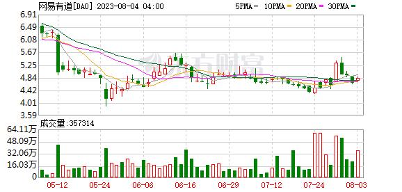 K图 DAO_0