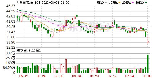 K图 DQ_0