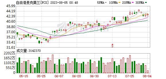 麥克莫蘭銅金(FCX.US)Q3同比轉盈為虧 凈虧損1.3億美元