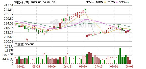 K图 LH_0