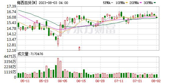 K图 M_0