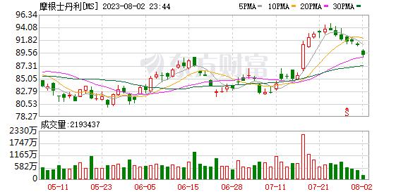 K图 MS_0