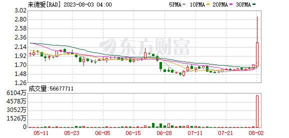 美股异动:Q3业绩意外超预期 连锁药店来德爱(RAD.US)盘前涨逾10%