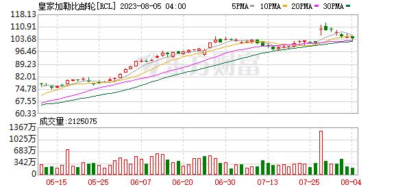 K图 RCL_0