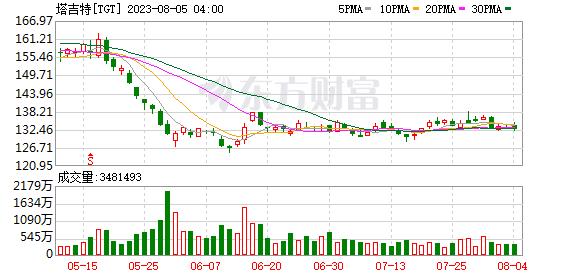 美股异动:受Q3财报提振 塔吉特(TGT.US)涨超12%