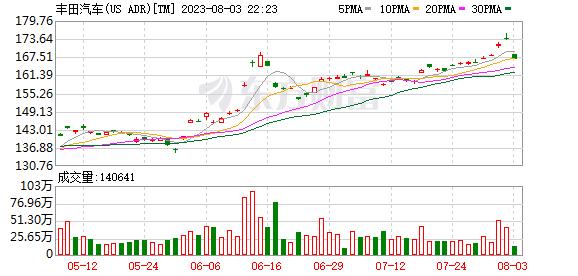 """特斯拉又火了!大涨8% 市值""""碾压""""丰田3000亿! 第2张"""