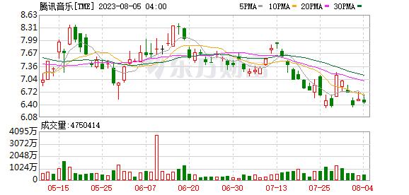 腾讯音乐宣布参与收购环球音乐10%股权