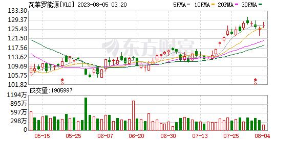 美股炼油概念股普涨