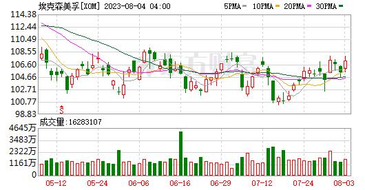 K图 XOM_0
