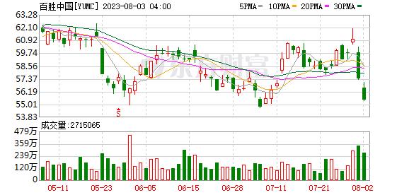 K图 YUMC_0