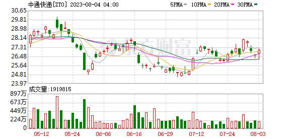 K图 ZTO_0