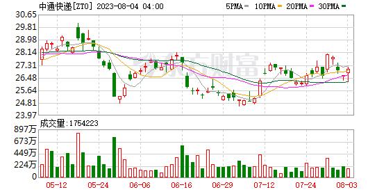 InvescoAdvisers,Inc.将中通快递-西南证券(02057-HK)减少197,300股