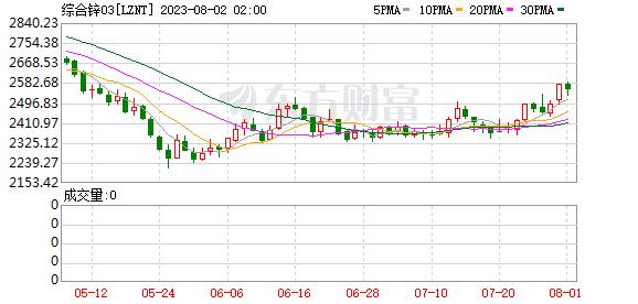 K图 LZNT_0