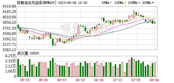 BMD毛棕榈油期货下跌 因预期产量及库存增加