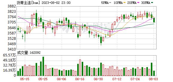 瑞达期货:沥青强势上行 短线谨慎追高